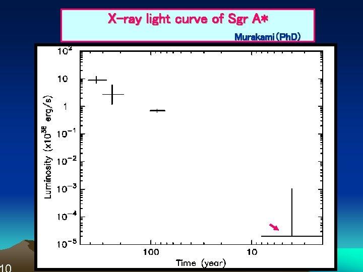 X-ray light curve of Sgr A*     Murakami(Ph. D)