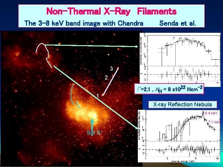 Non-Thermal X-Ray Filaments The 3 -8 ke. V band image with Chandra Senda et al.