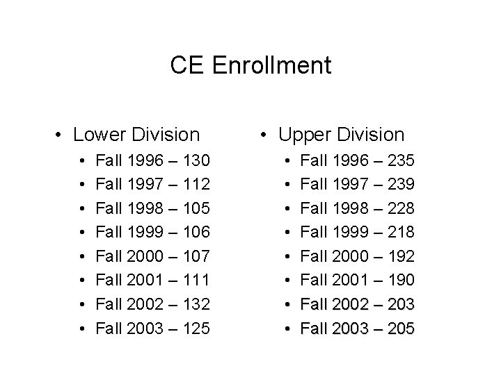 CE Enrollment • Lower Division • • Fall 1996 – 130 Fall 1997 –