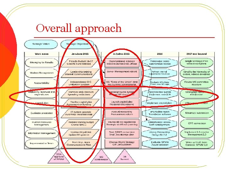 Overall approach l Nine work areas l Four time phases l Several items sequenced