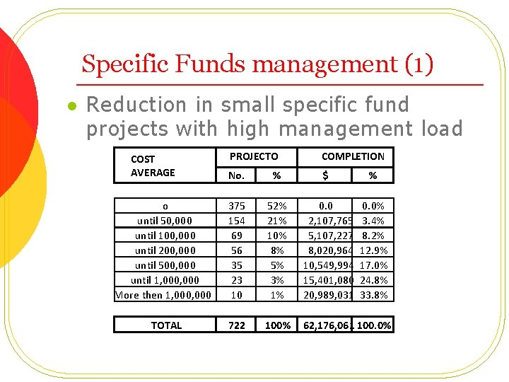 Specific Funds management (1) l Reduction in small specific fund projects with high management