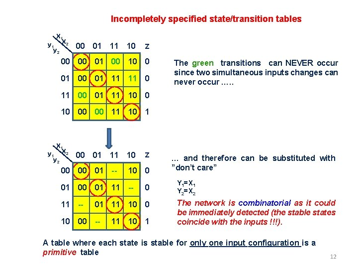 Incompletely specified state/transition tables X 1 y 1 X 2 y 2 00 01