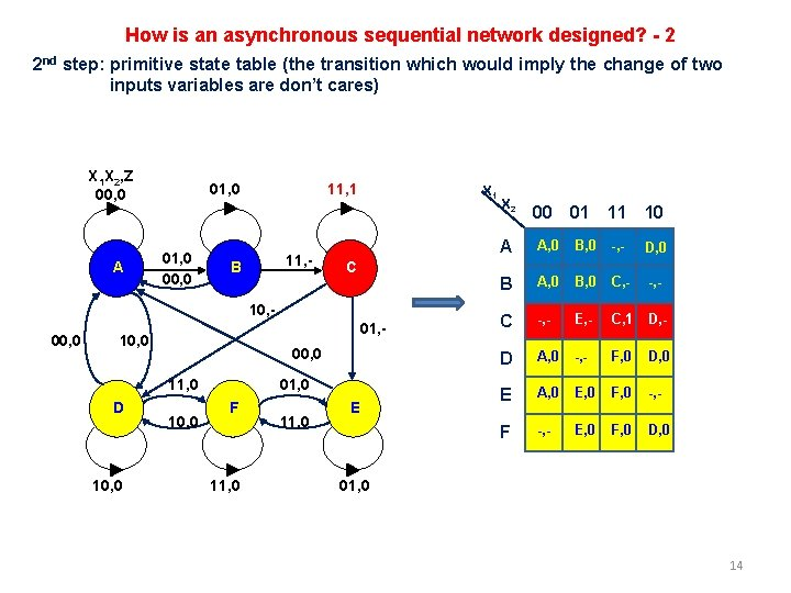 How is an asynchronous sequential network designed? - 2 2 nd step: primitive state