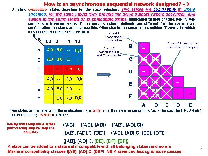 How is an asynchronous sequential network designed? - 3 3 rd step: compatible states