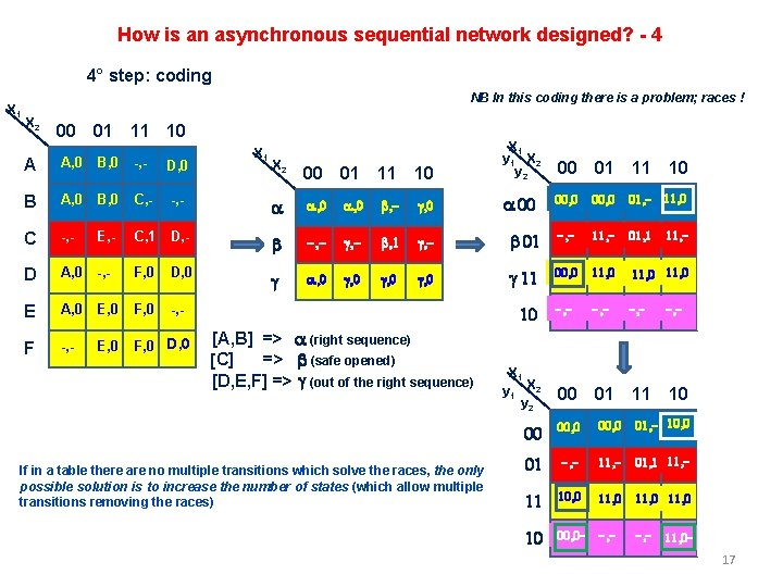 How is an asynchronous sequential network designed? - 4 4° step: coding X 1