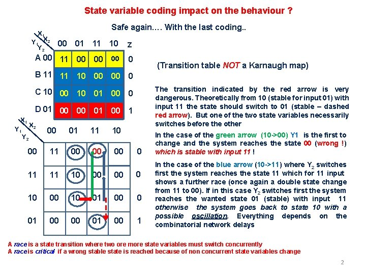 State variable coding impact on the behaviour ? X 1 Y 1 X 2