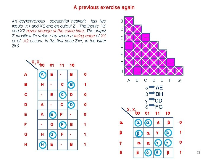 A previous exercise again An asynchronous sequential network has two inputs X 1 and