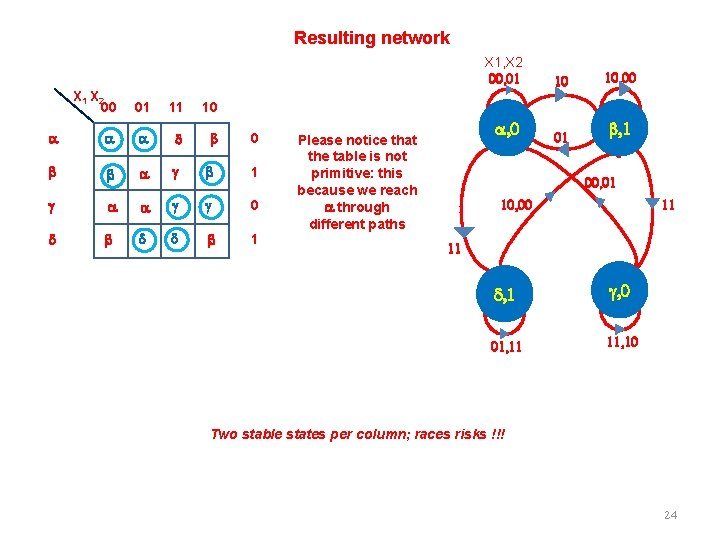 Resulting network X 1 X 2 00 01 11 10 a a a d