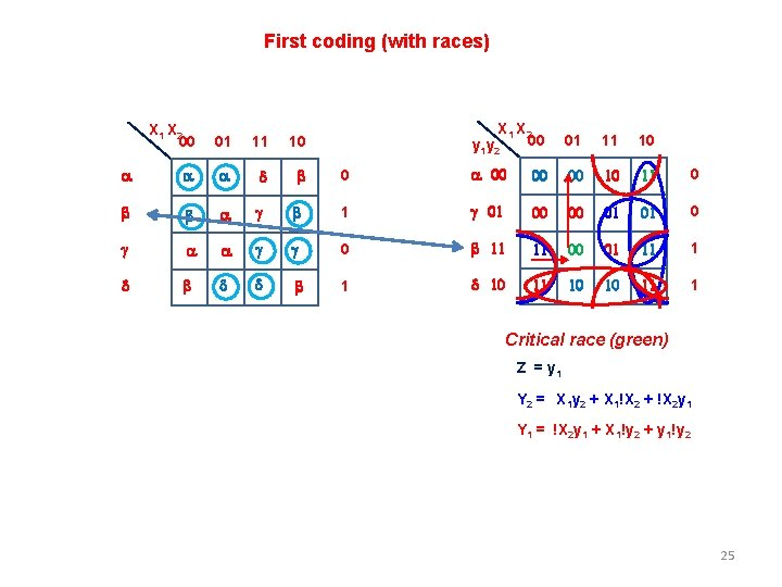 First coding (with races) X 1 X 2 00 y 1 y 2 01