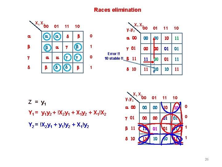 Races elimination X 1 X 2 00 01 11 10 a a a d