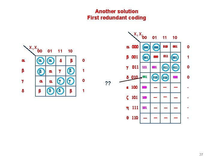 Another solution First redundant coding X 1 X 2 00 a b 01 11