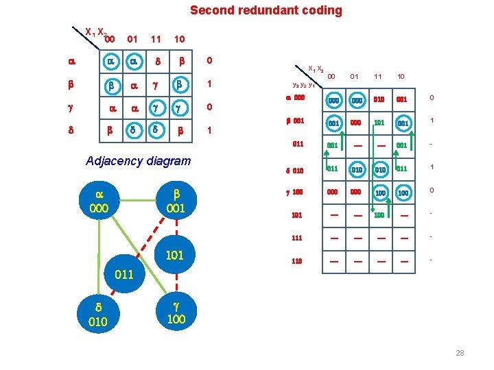 Second redundant coding a X 1 X 2 00 01 11 10 a a