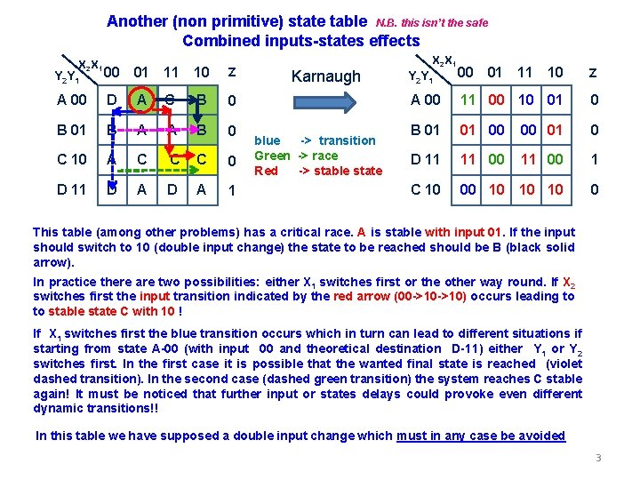 Another (non primitive) state table N. B. this isn't the safe Combined inputs-states effects