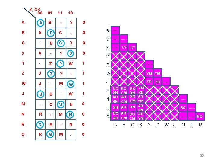 X, CK 00 01 11 10 A A B - X 0 B A