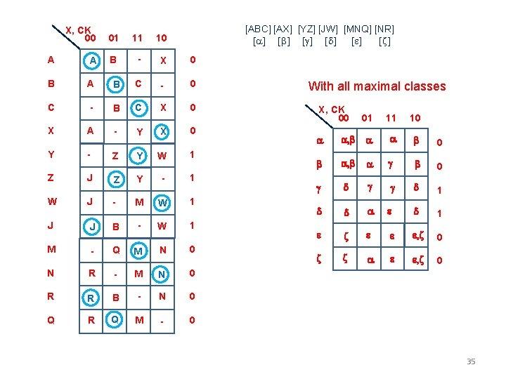 [ABC] [AX] [YZ] [JW] [MNQ] [NR] [a] [b] [g] [d] [e] [z] X, CK