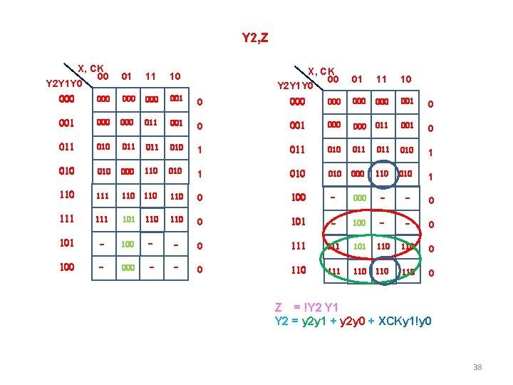 Y 2, Z X, CK 00 Y 2 Y 1 Y 0 01 11