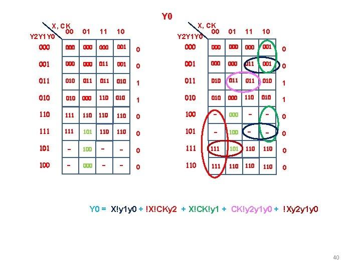 Y 0 X, CK 00 Y 2 Y 1 Y 0 01 11 10