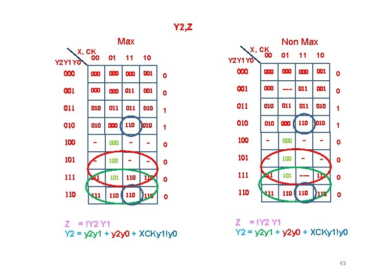 Y 2, Z Max X, CK 00 Y 2 Y 1 Y 0 01