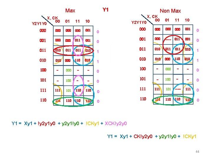 Y 1 Max Y 2 Y 1 Y 0 X, CK 00 01 11