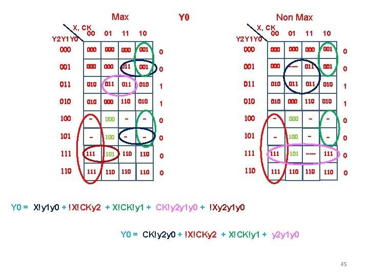 Max X, CK 00 Y 2 Y 1 Y 0 000 Y 0 01