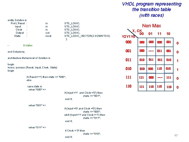 VHDL program representing the transition table (with races) entity Solution is Port ( Reset