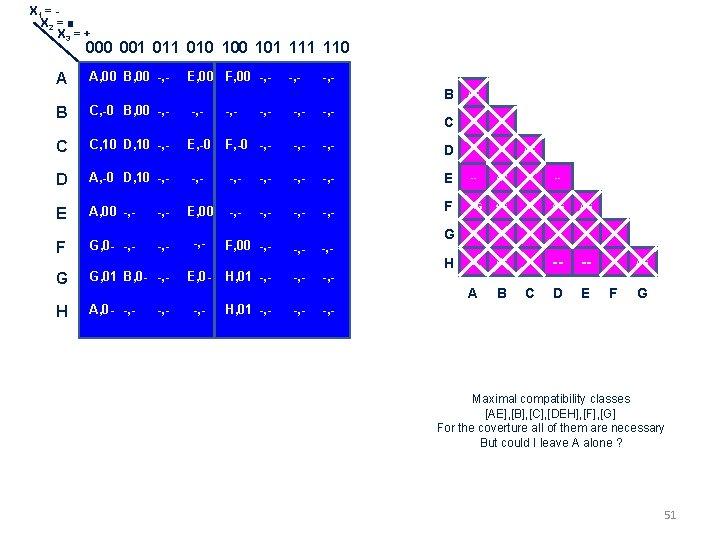 X 1 = X 2 = ■ X 3 = + 000 001 010