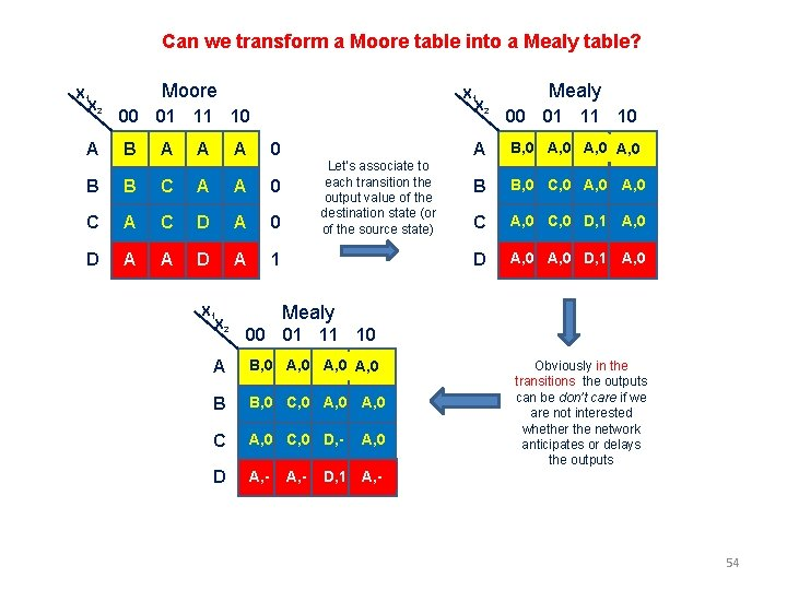 Can we transform a Moore table into a Mealy table? X 1 X 2