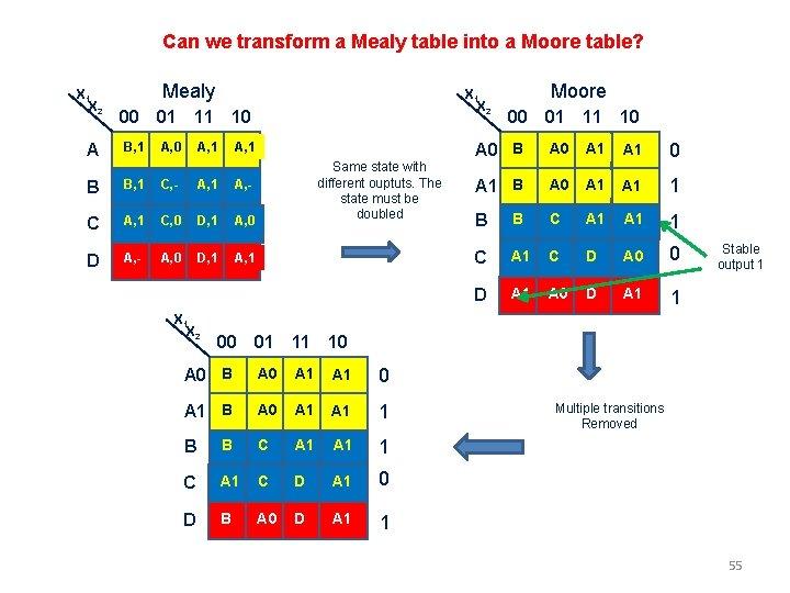 Can we transform a Mealy table into a Moore table? X 1 X 2