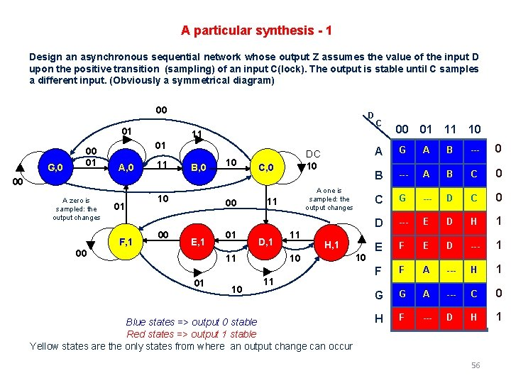 A particular synthesis - 1 Design an asynchronous sequential network whose output Z assumes