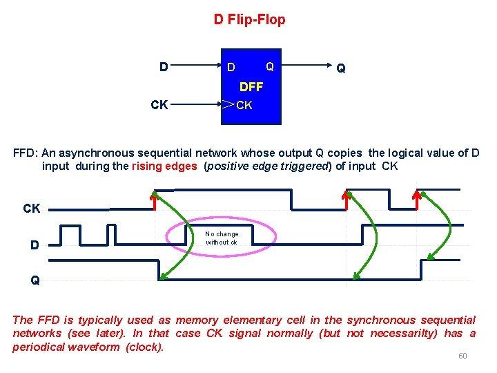 D Flip-Flop D Q DFF CK CK FFD: An asynchronous sequential network whose output