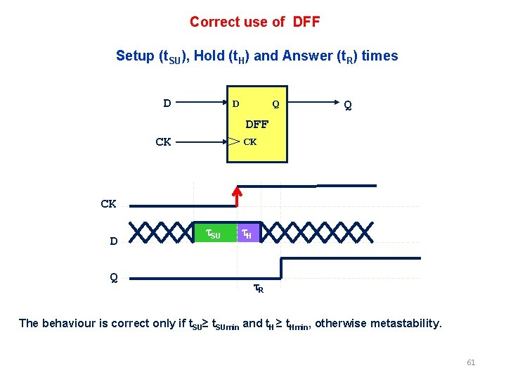 Correct use of DFF Setup (t. SU), Hold (t. H) and Answer (t. R)