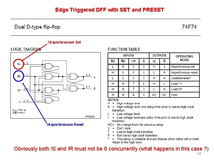 Edge Triggered DFF with SET and PRESET !Asynchronous Set !Asynchronous Reset Obviously both !S