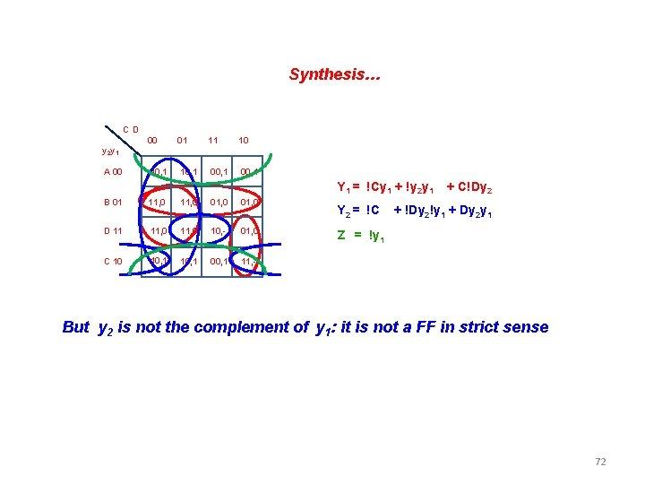 Synthesis… C D 00 01 11 10 10, 1 00, 1 y 2 y