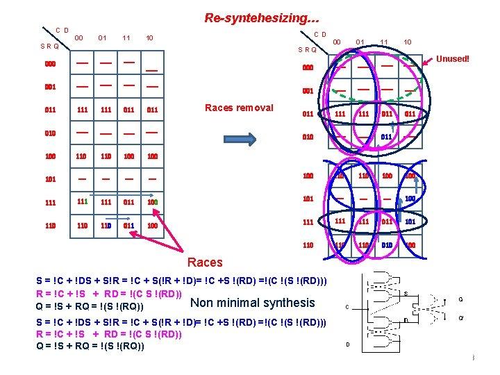 Re-syntehesizing… C D 00 01 11 C D 10 SRQ 00 01 11 10
