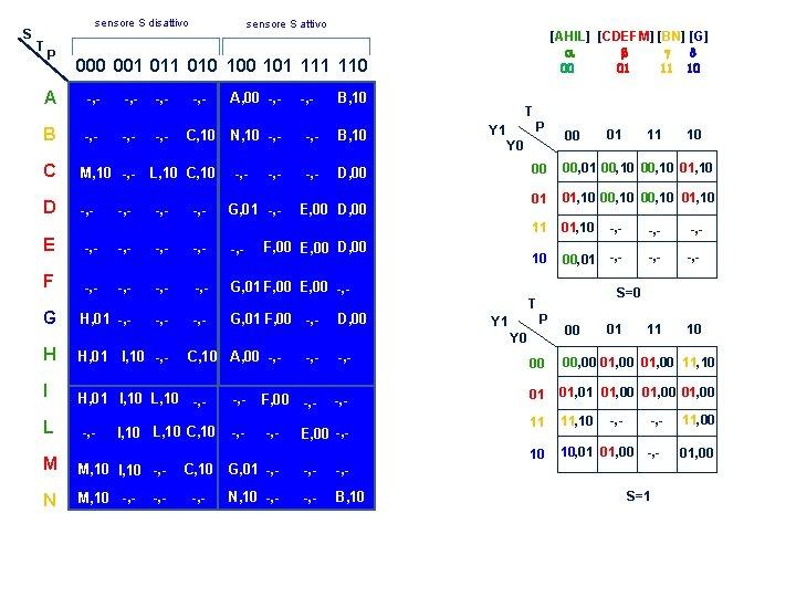 S sensore S disattivo T P sensore S attivo 000 001 010 101 110