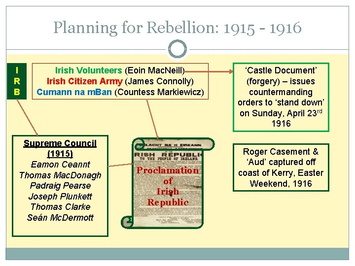 Planning for Rebellion: 1915 - 1916 I R B Irish Volunteers (Eoin Mac. Neill)