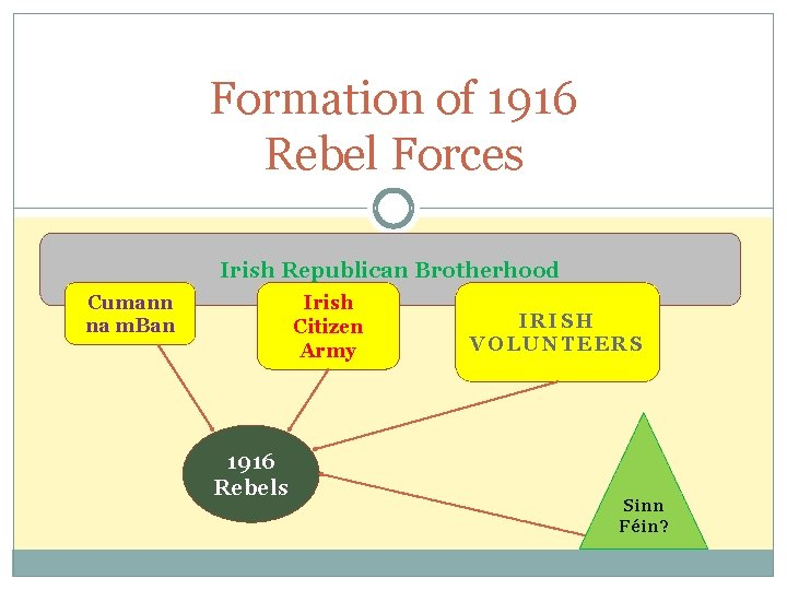 Formation of 1916 Rebel Forces Irish Republican Brotherhood Cumann na m. Ban Irish Citizen