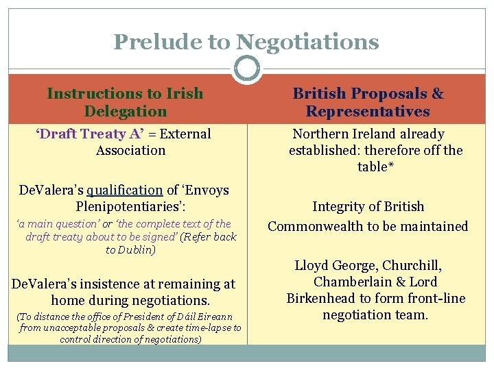 Prelude to Negotiations Instructions to Irish Delegation 'Draft Treaty A' = External Association De.