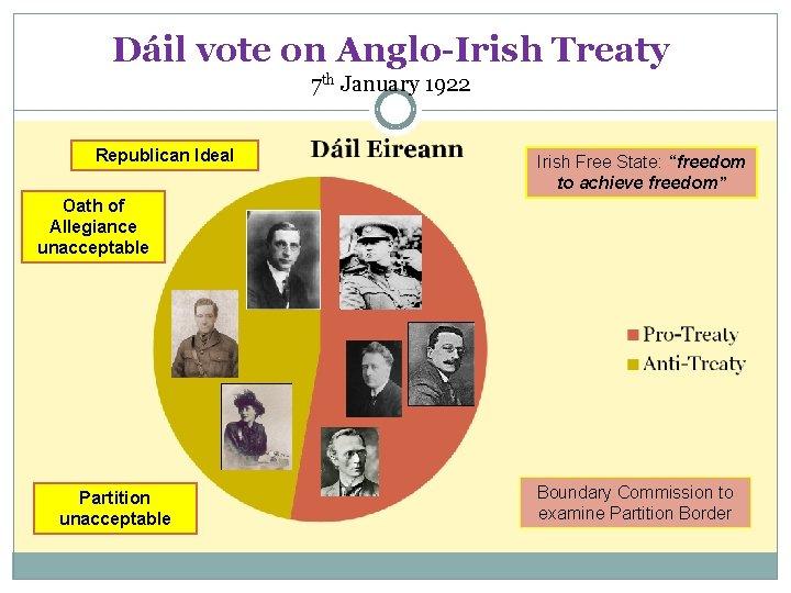 Dáil vote on Anglo-Irish Treaty 7 th January 1922 Republican Ideal Irish Free State: