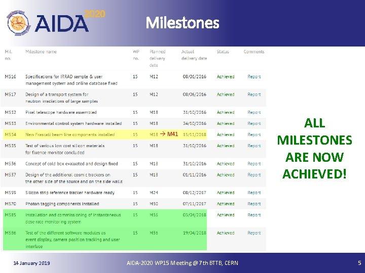 Milestones M 41 14 January 2019 AIDA-2020 WP 15 Meeting @ 7 th BTTB,