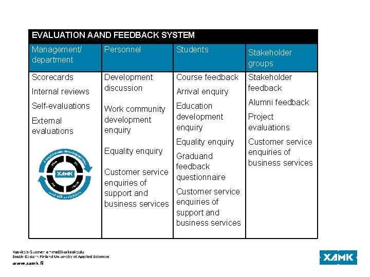 EVALUATION AAND FEEDBACK SYSTEM Management/ department Personnel Students Stakeholder groups Scorecards Development discussion Work