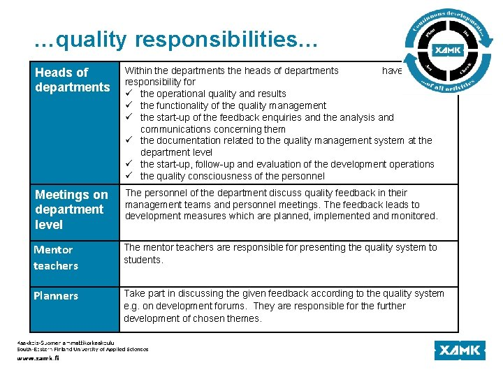 …quality responsibilities… Heads of departments Within the departments the heads of departments have the