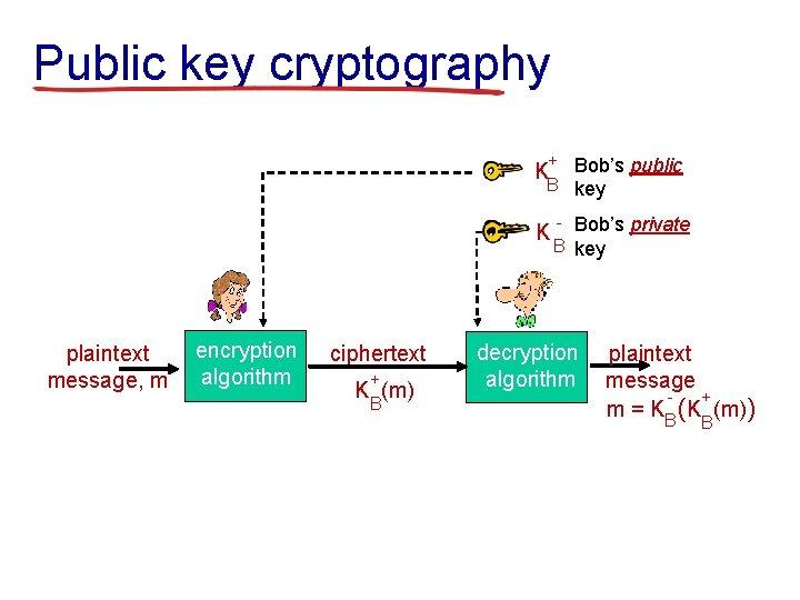Public key cryptography + Bob's public B key K K plaintext message, m encryption