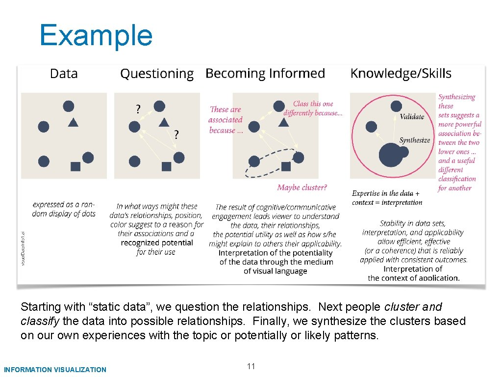 """Example Starting with """"static data"""", we question the relationships. Next people cluster and classify"""