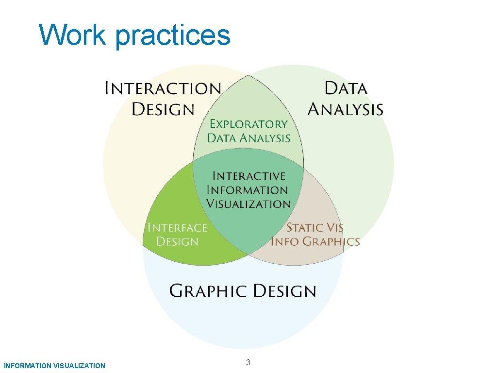 Work practices INFORMATION VISUALIZATION 3