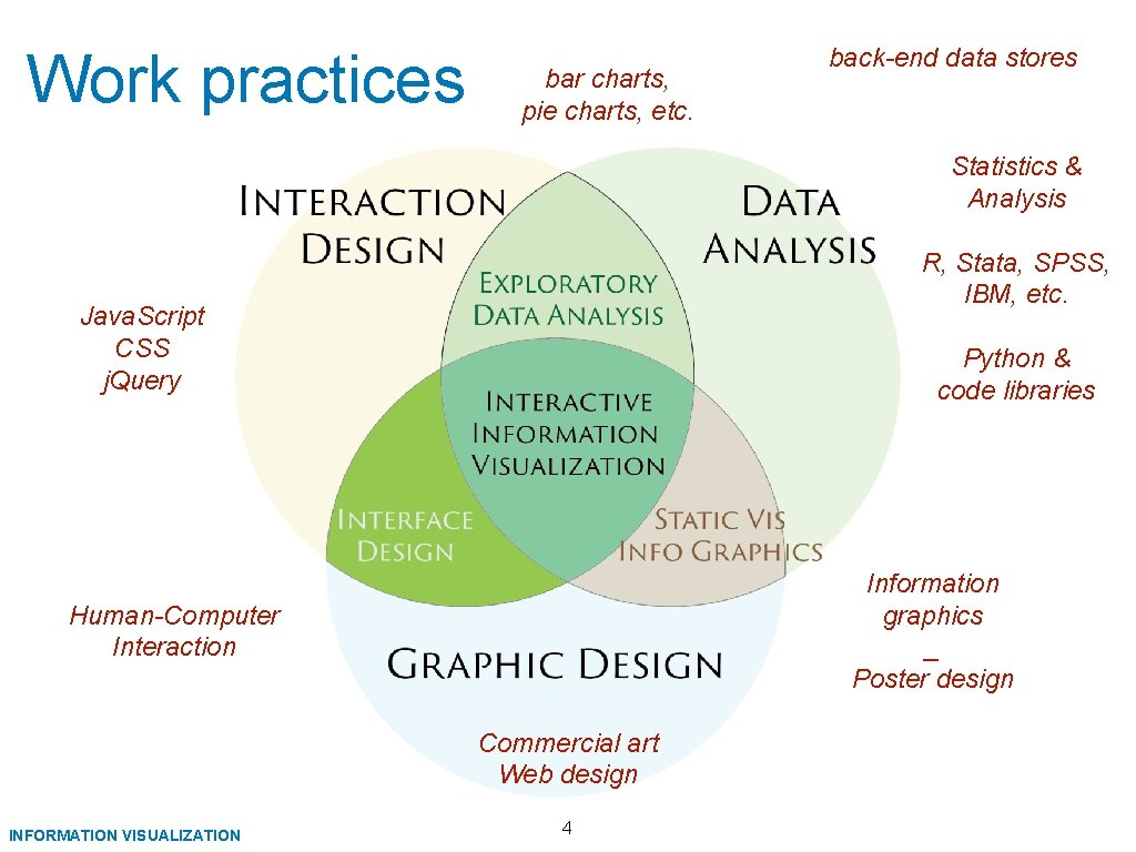 Work practices bar charts, pie charts, etc. back-end data stores Statistics & Analysis R,