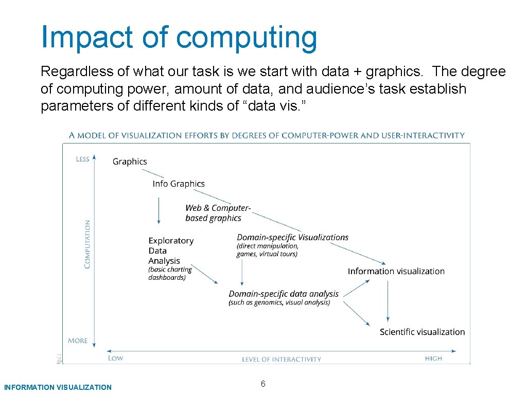 Impact of computing Regardless of what our task is we start with data +
