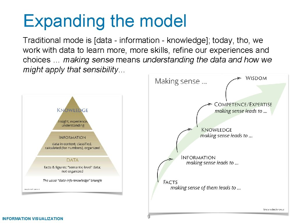 Expanding the model Traditional mode is [data - information - knowledge]; today, tho, we