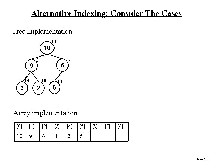 Alternative Indexing: Consider The Cases Tree implementation [0] 10 [2] [1] 6 9 [3]