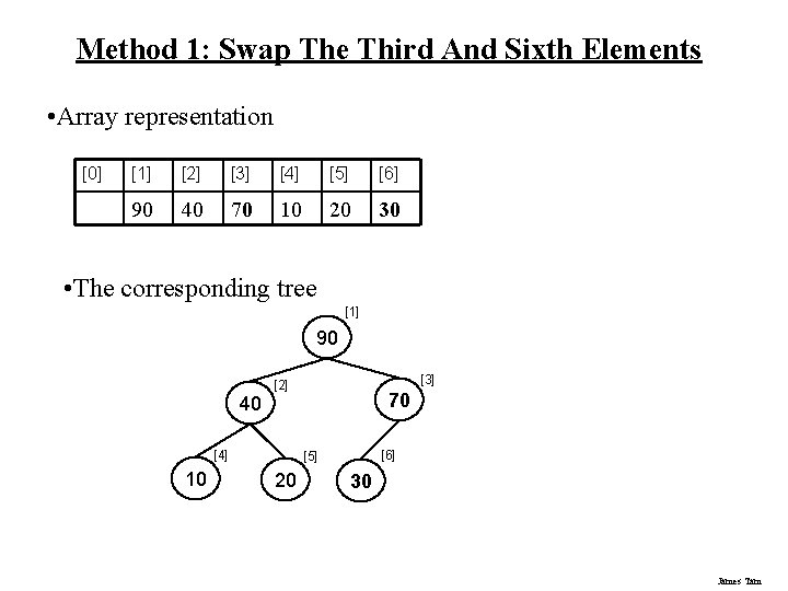 Method 1: Swap The Third And Sixth Elements • Array representation [0] [1] [2]